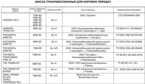 Таблица подходящих масел для механической коробки передач Лады Калины 2