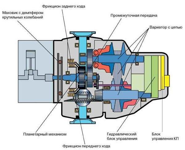 Схема DSG с описанием деталей
