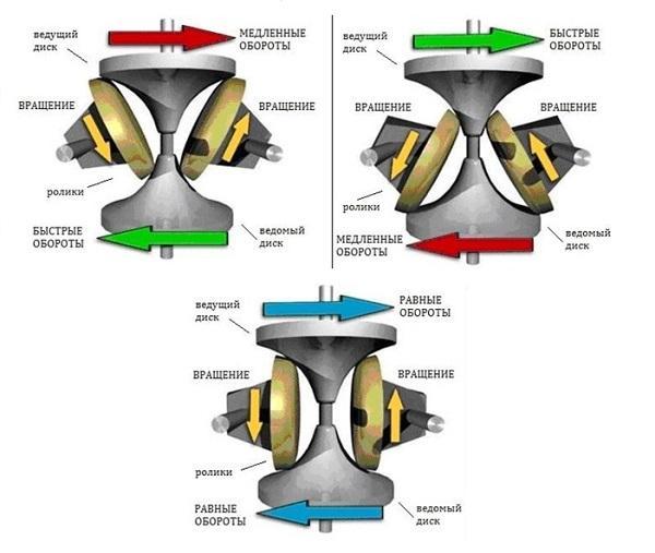 Схема работы тороидального вариатора