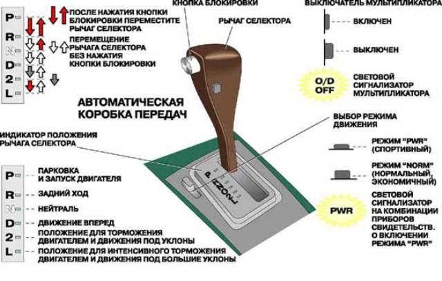 Схема переключения скоростей АКПП