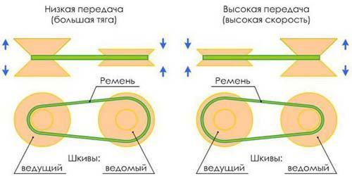 Схема клиноременной вариаторной коробки