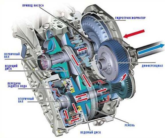 Схема вариатороной КПП автомобиля