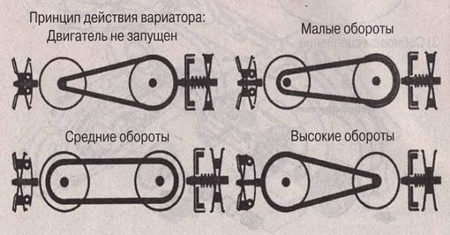 Схема работы вариаторной трансмиссии