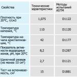 Таблица свойств и характеристик «carbox»