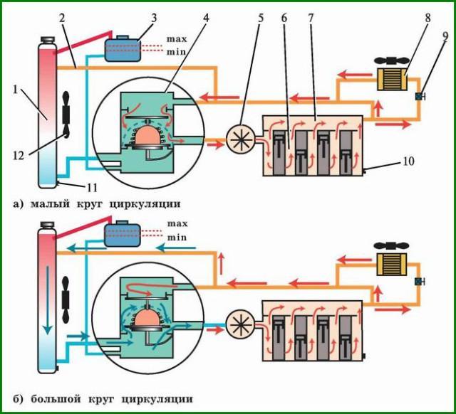 Схема циркуляции антифриза в системе охлаждения