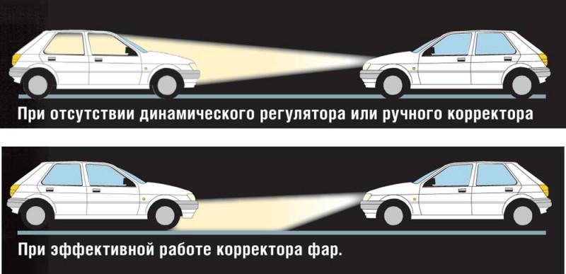 Схема: как светит машина с регулировкой фар и без