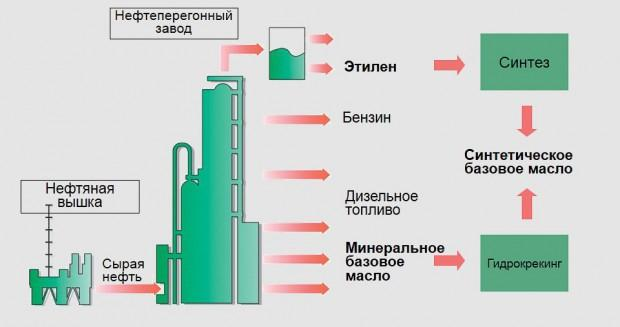 Схема производства нефтепродуктов