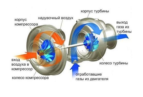 Принцип работы турбокомпрессора мотора