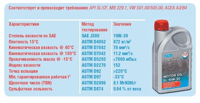 Жидкость для мотора – 10W-30