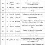 Таблица описания предназначения составляющих БП, расположенного в салоне транспортного средства, часть 3