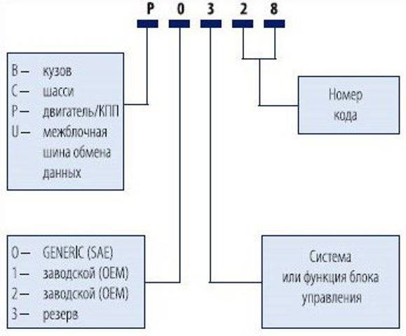 Расшифровка кодов OBD-2