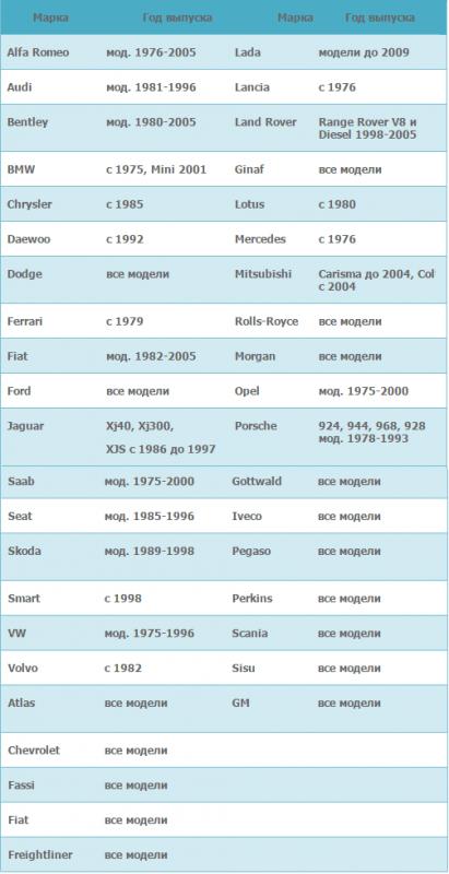 Таблица применяемости охладительной жидкости