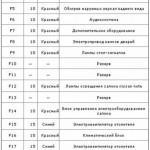 Описание элементов монтажного блока, расположенного в салоне машины