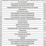 Схема расшифровки салонного блока