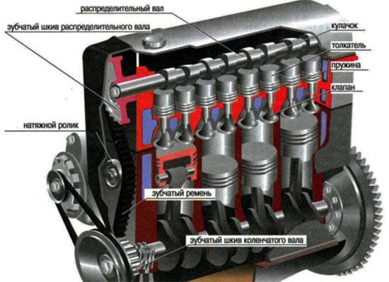 Схема устройства ГРМ двигателя