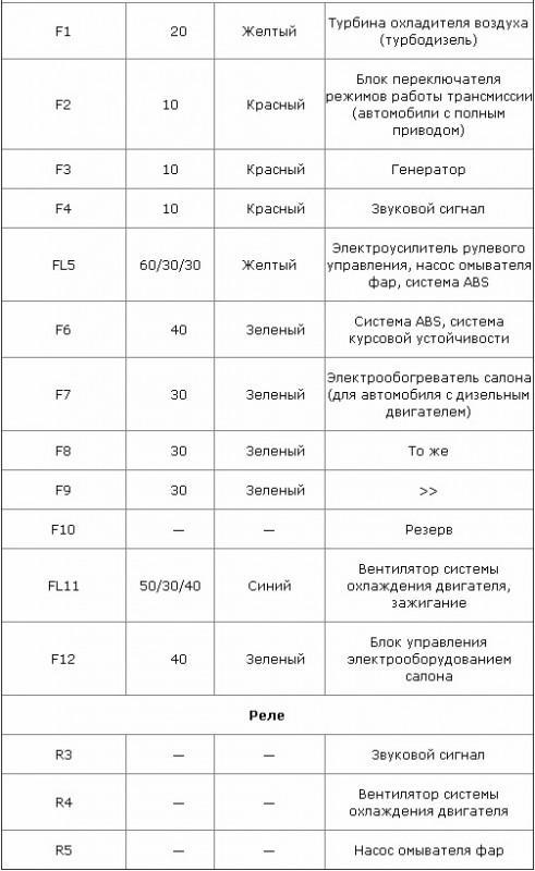 Таблица описания переднего устройства в моторном отсеке