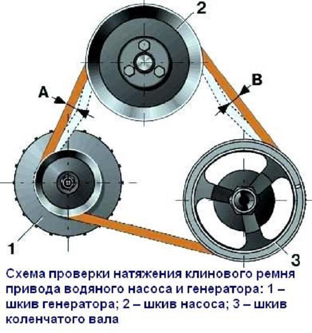 Схема натяжения клинового изделия