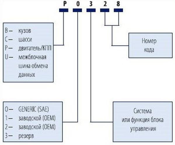 Схема расшифровки полученных кодов диагностики для автомобиля Ниссан Х-Трейл