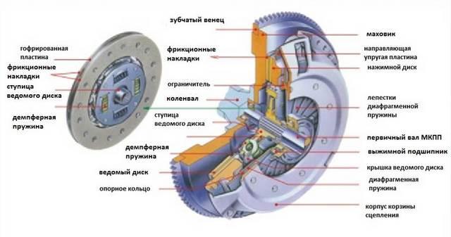 Обозначение всех элементов системы сцепления
