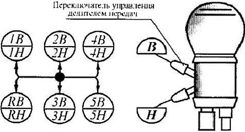 Схема переключения скоростей на авто