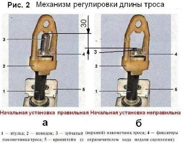 Правильная регулировка длины троса