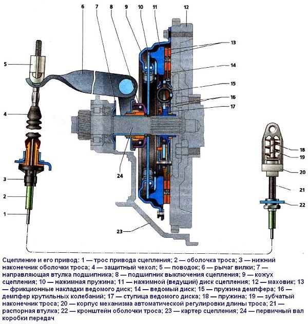 Схема сцепления на Лада Калина