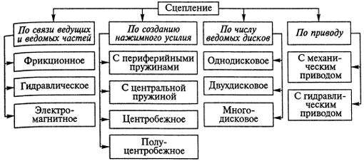 Классификация механизмов в таблице