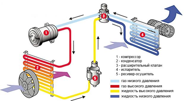 Схема работы устройства в машине