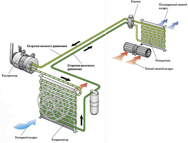 Изображение процесса охлаждения