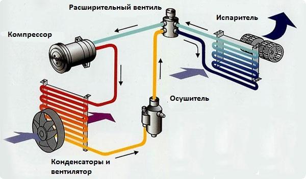 Схема системы вентиляции и кондиционирования воздуха авто