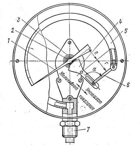Конструкция пружинного манометра