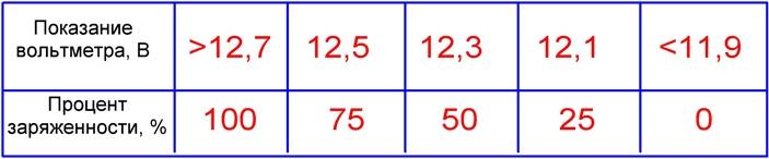Таблица соответствия при нагрузке на холостом ходу