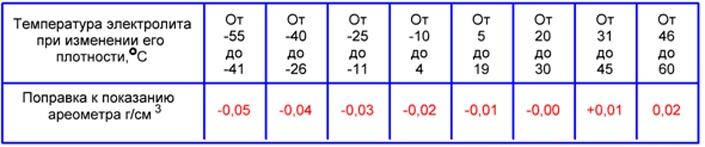 Таблица поправок при замере плотности