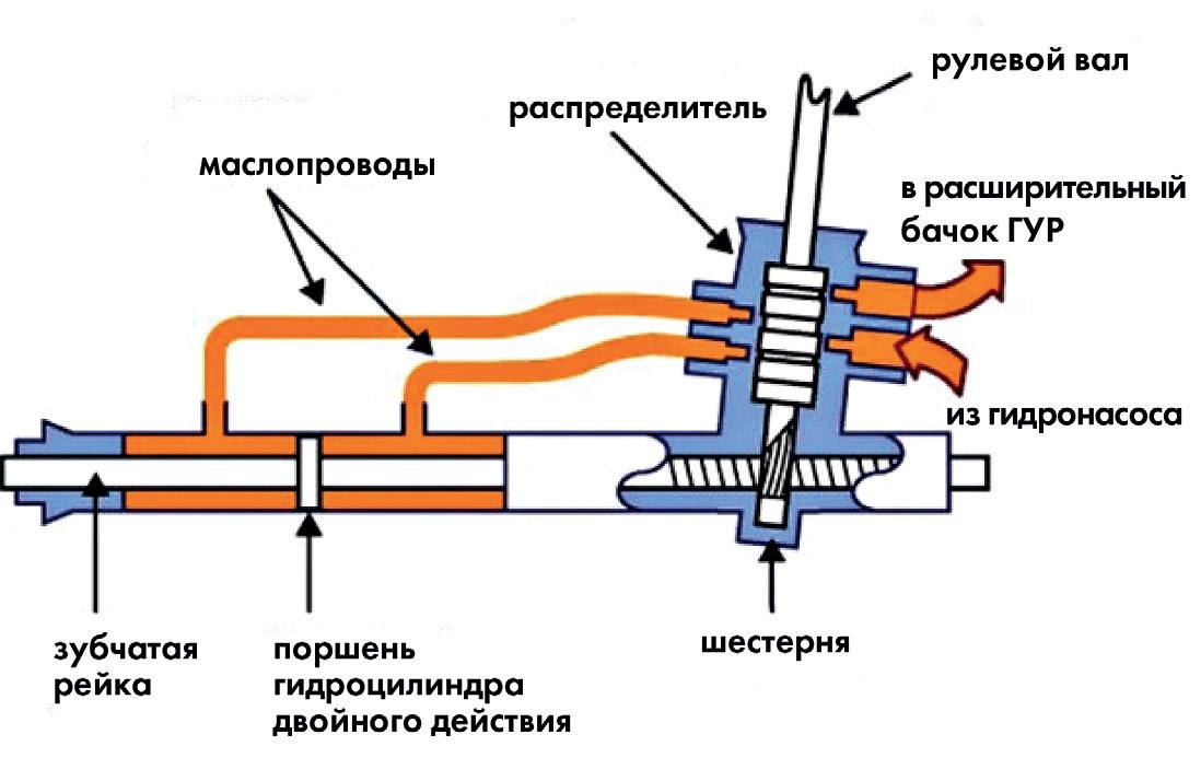 Схема гидроусилителя рулевого управления автомобиля ГУР