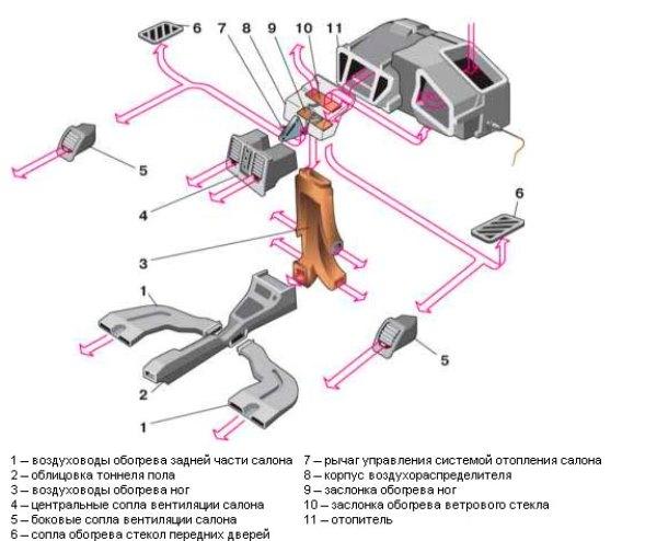 Конструкция системы отопления «десятки»