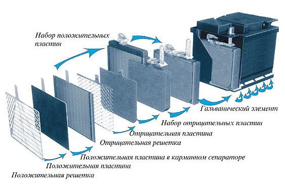 Устройство и обозначение элементов конструкции АКБ