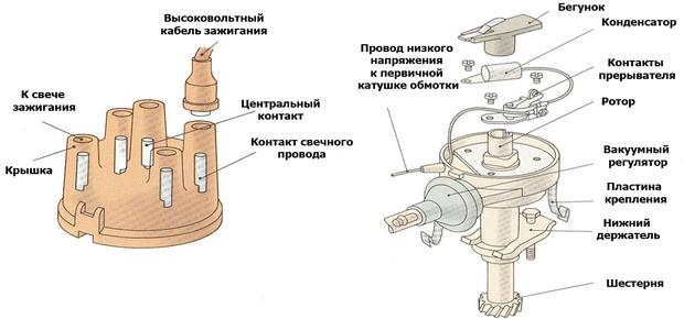 Конструкция прерывательного устройства