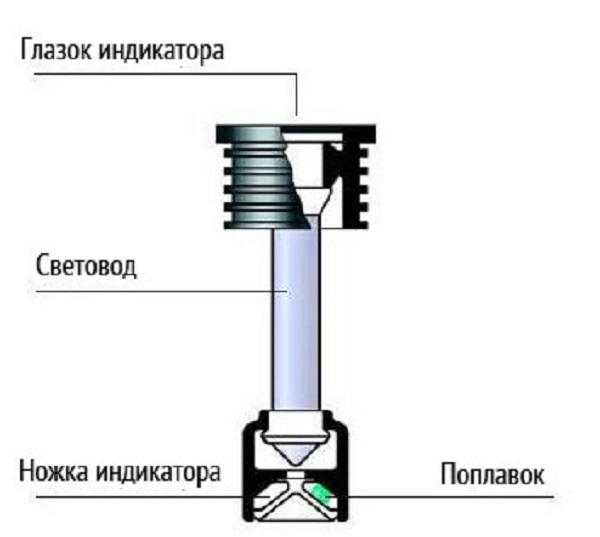 Конструкция аккумуляторного гидрометра