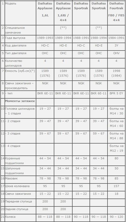 Таблица момента затяжки для Daihatsu