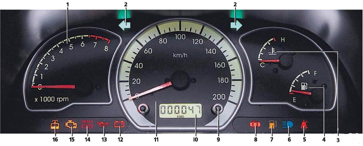 Контрольный щиток с обозначением всех индикаторов