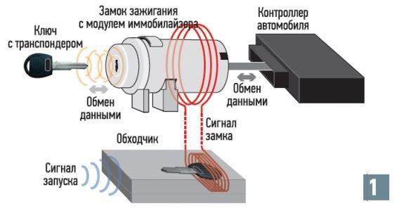 Схема подключения и работы иммо