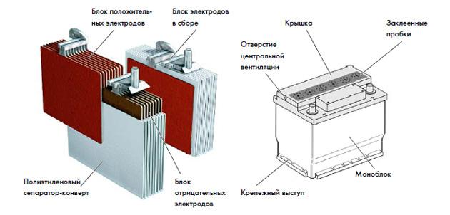Схема работы аккумулятора
