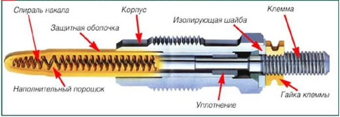 Конструкция СН закрытого типа