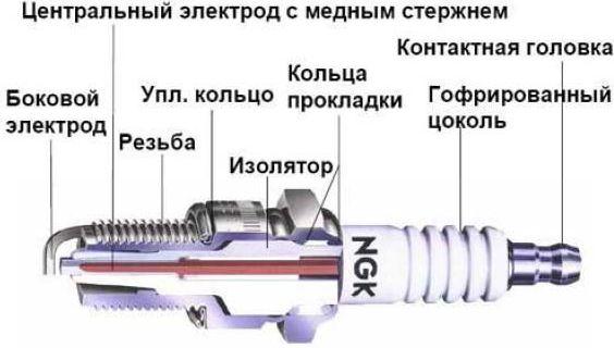 Конструкция устройства на примере СЗ NGK