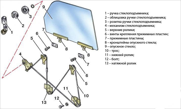 Подробное устройство системы ЭП