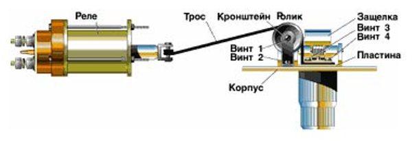 Обозначение элементов конструкции