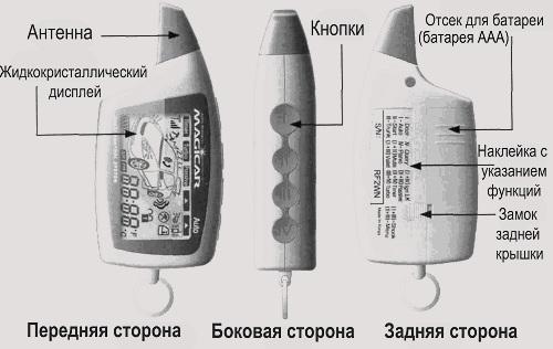 Обозначение основных элементов пульта управления сигналкой