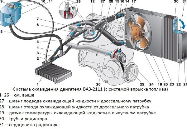 Схема подключения радиаторного устройства