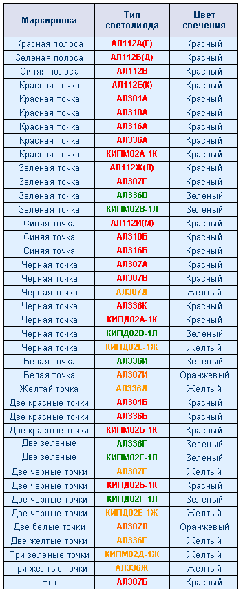 Таблица маркировки осветительных источников