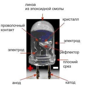 Конструкция источника освещения с выводом плюс и минус